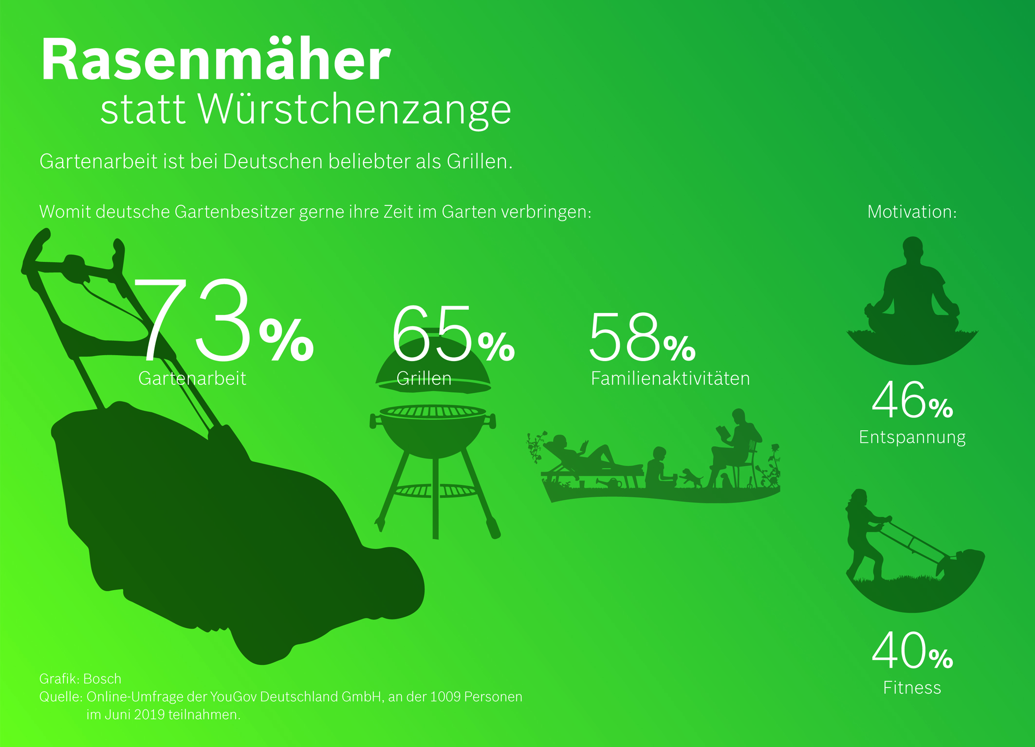 YouGov-Umfrage im Auftrag von Bosch Power Tools: Rasenmäher statt Würstchenzange ‒ Gartenarbeit bei Deutschen beliebter als Grillen