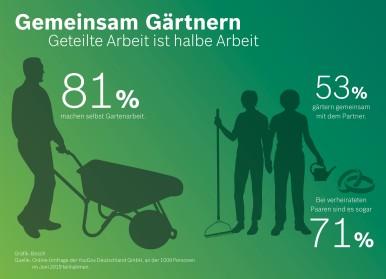 YouGov-Umfrage im Auftrag von Bosch Power Tools: Gemeinsam Gärtnern ‒ Geteilte Arbeit ist halbe Arbeit