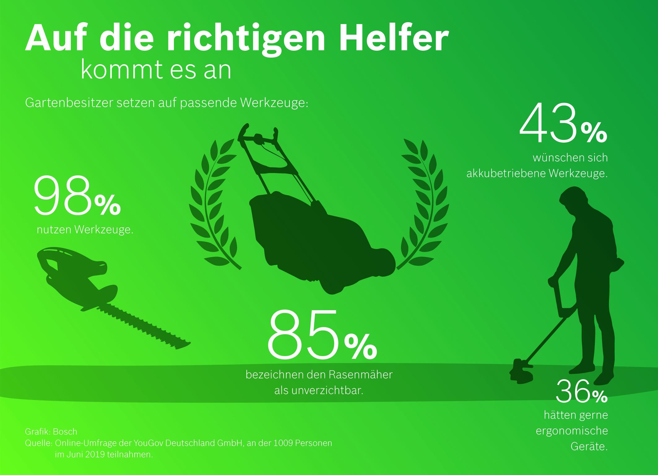 YouGov-Umfrage im Auftrag von Bosch Power Tools: Auf die richtigen Helfer kommt es bei der Gartenarbeit an