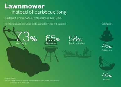 YouGov survey on behalf of Bosch Power Tools: Lawnmower instead of barbecue tong ‒ Gardening is more popular with Germans than BBQs