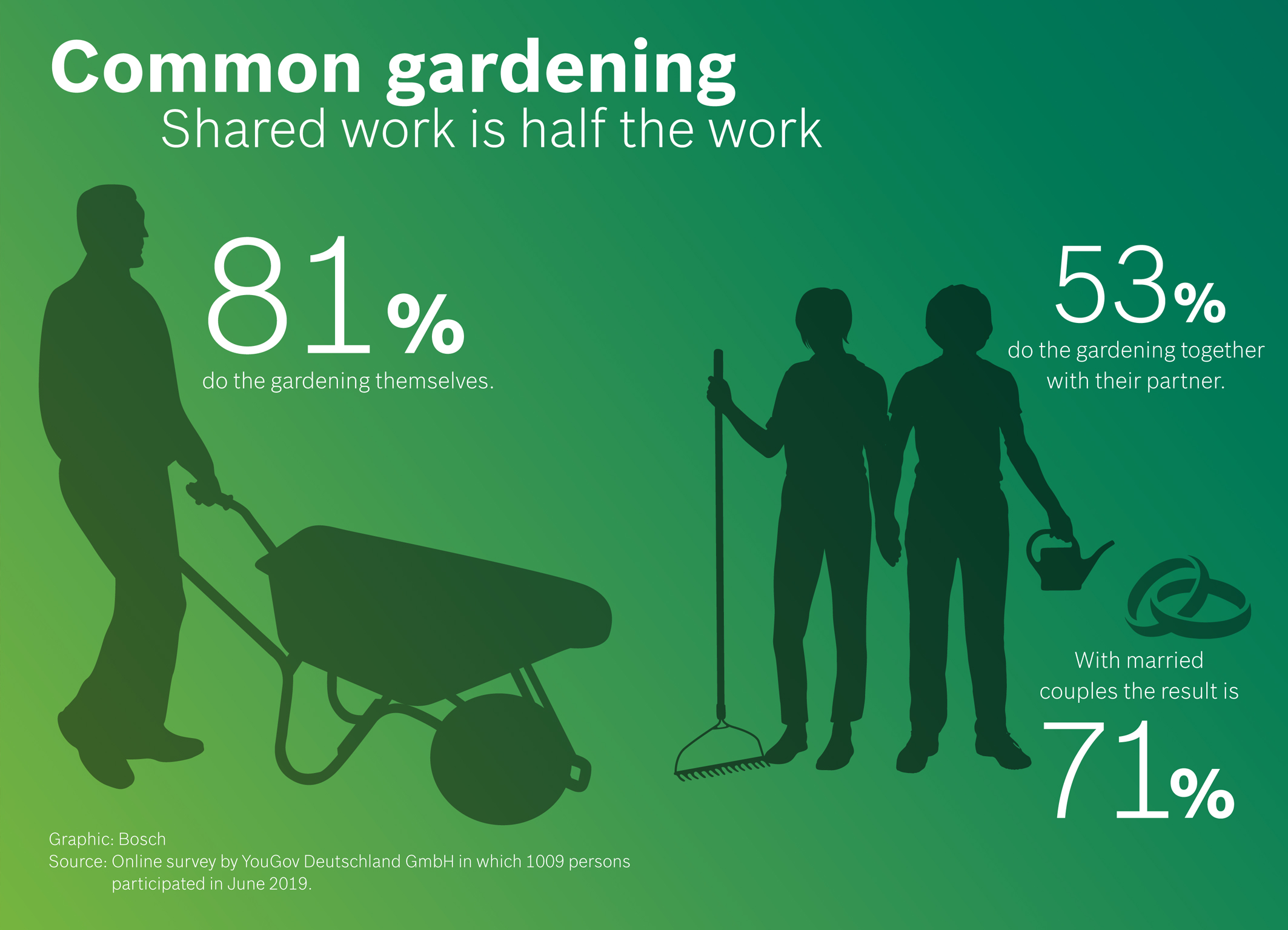YouGov survey on behalf of Bosch Power Tools: Common gardening ‒ Shared work is half the work