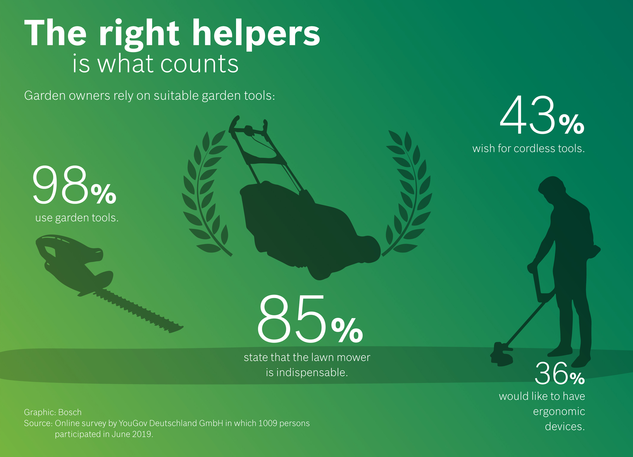 YouGov survey on behalf of Bosch Power Tools: The right helpers is what counts when gardening