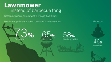 YouGov survey on behalf of Bosch Power Tools: Lawnmower instead of barbecue tong