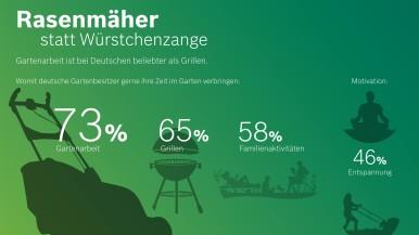 YouGov-Umfrage im Auftrag von Bosch Power Tools: Rasenmäher statt Würstchenzange