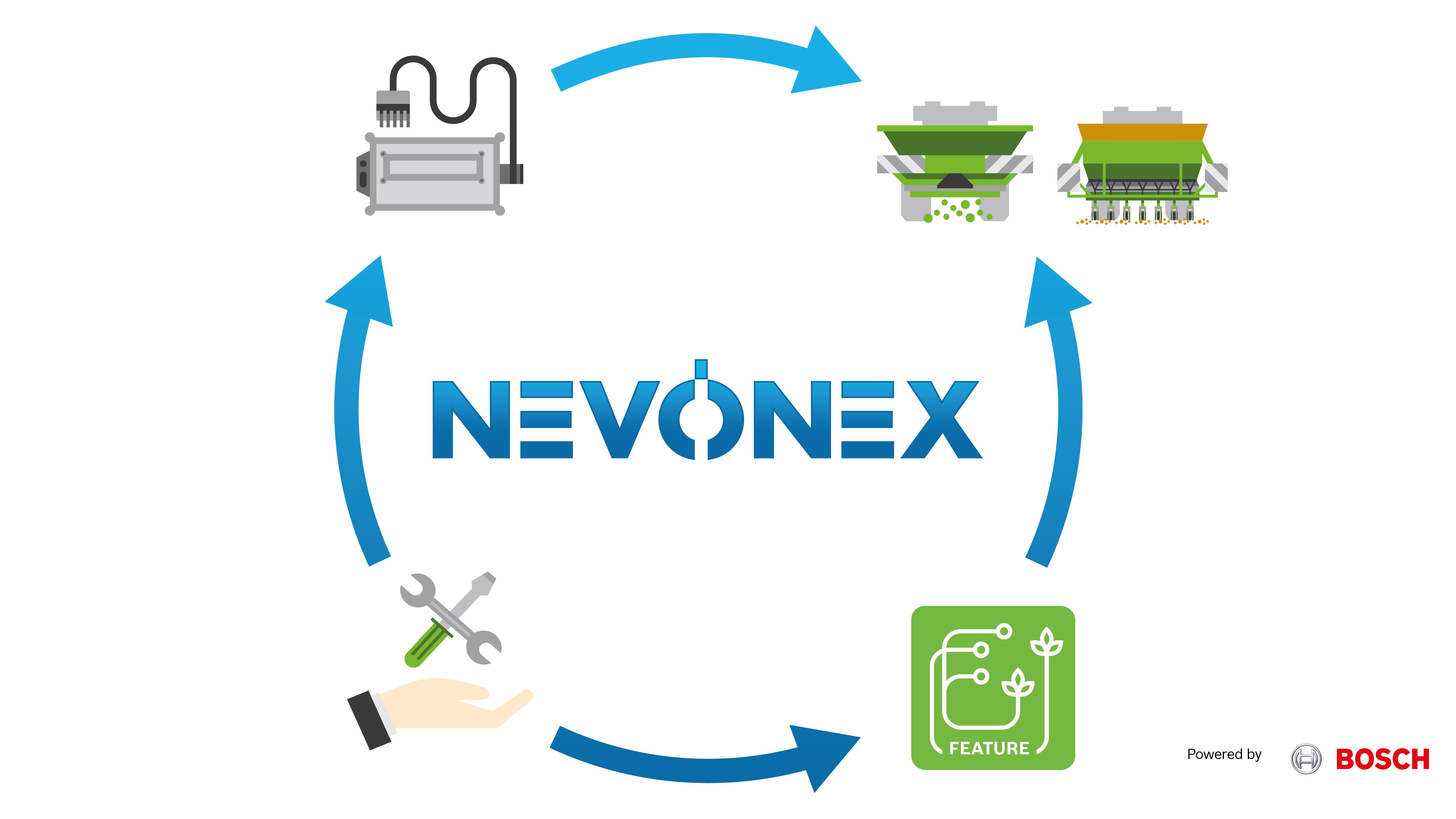 NEVONEX powered by Bosch