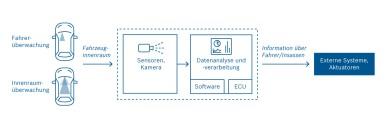 Modulares Baukastensystem für Innenraumbeobachtung von Bosch
