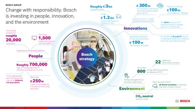 Tackling the transformation responsibly: Bosch is investing in people, innovations, and the environment