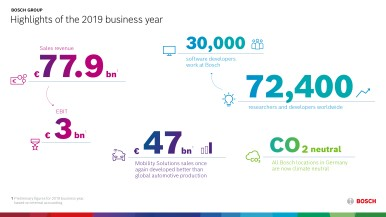 Highlights of the 2019 business year