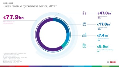 2019 sales by business sector
