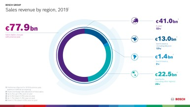 2019 sales by region