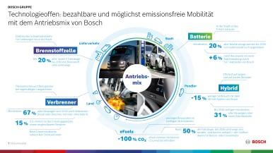 Technologieoffen: bezahlbare und möglichst emissionsfreie Mobilität mit dem Antriebsmix von Bosch