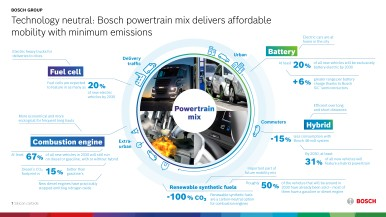 Technology-neutral: affordable mobility that is as emissions-free as possible with Bosch's powertrain mix