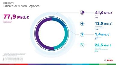 Umsatz 2019 nach Regionen