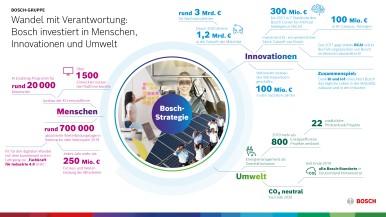 Wandel mit Verantwortung: Bosch investiert in Menschen, Innovationen und Umwelt