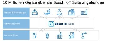 Bosch IoT Suite erreicht bedeutenden Meilenstein an angebundenen Geräten – Tendenz steigend