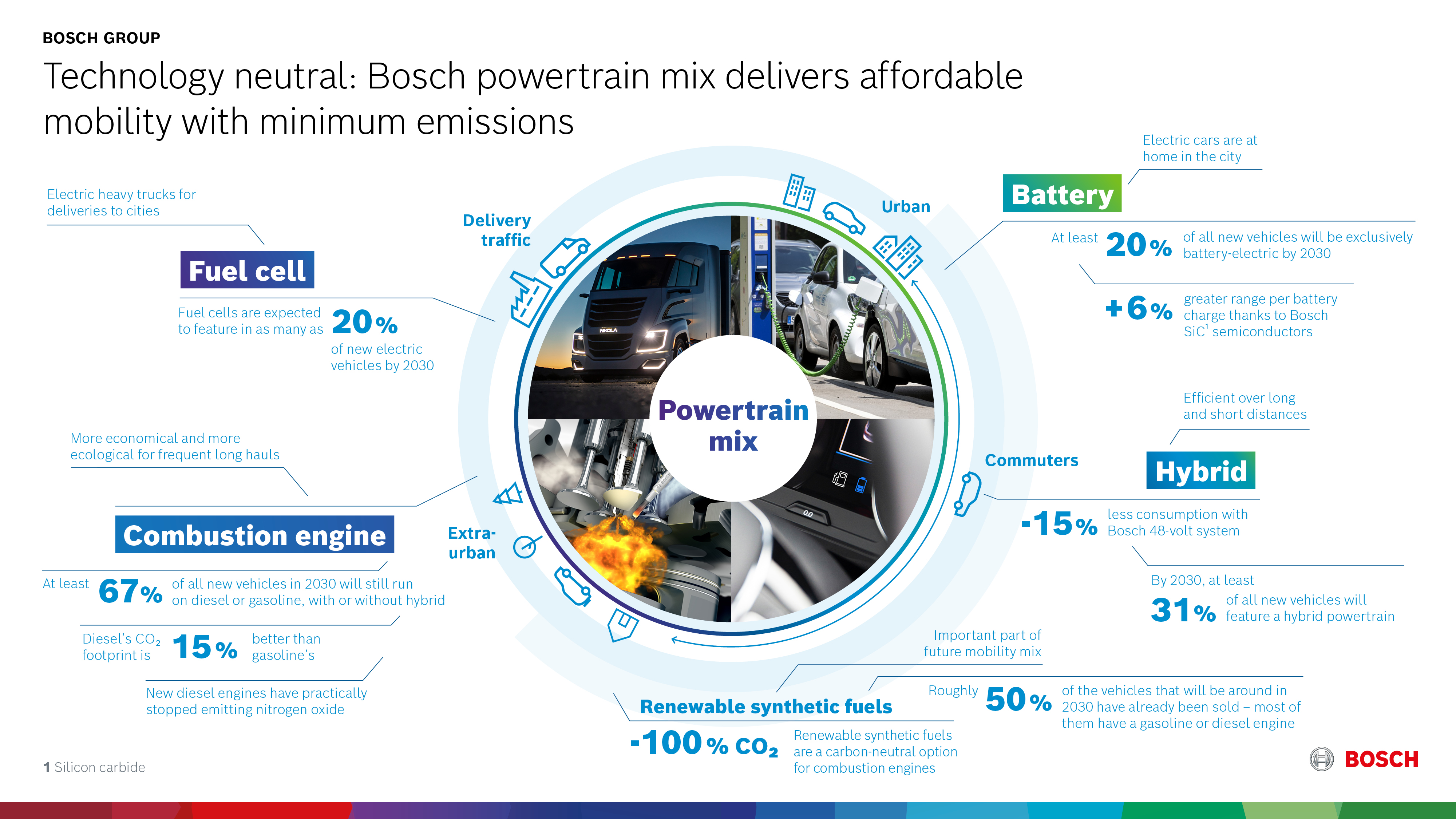 Electrification of the product portfolio: powertrains
