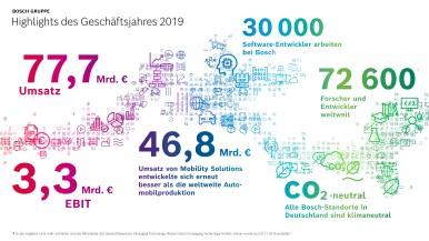 Bosch-Gruppe: Das Geschäftsjahr 2020 auf einen Blick