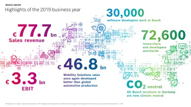 Bosch Group: the business year 2020 at a glance
