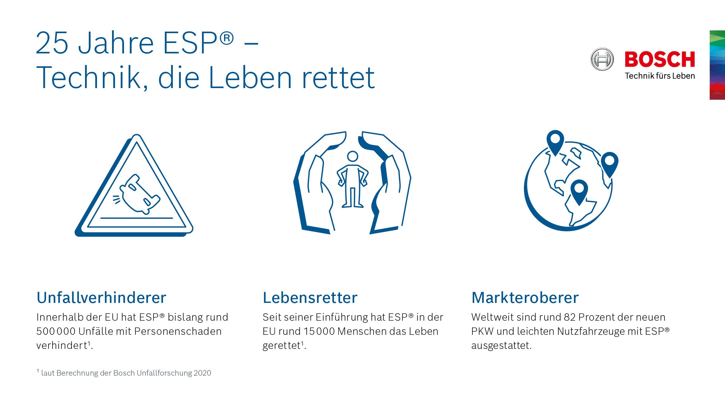 25 Jahre ESP® von Bosch