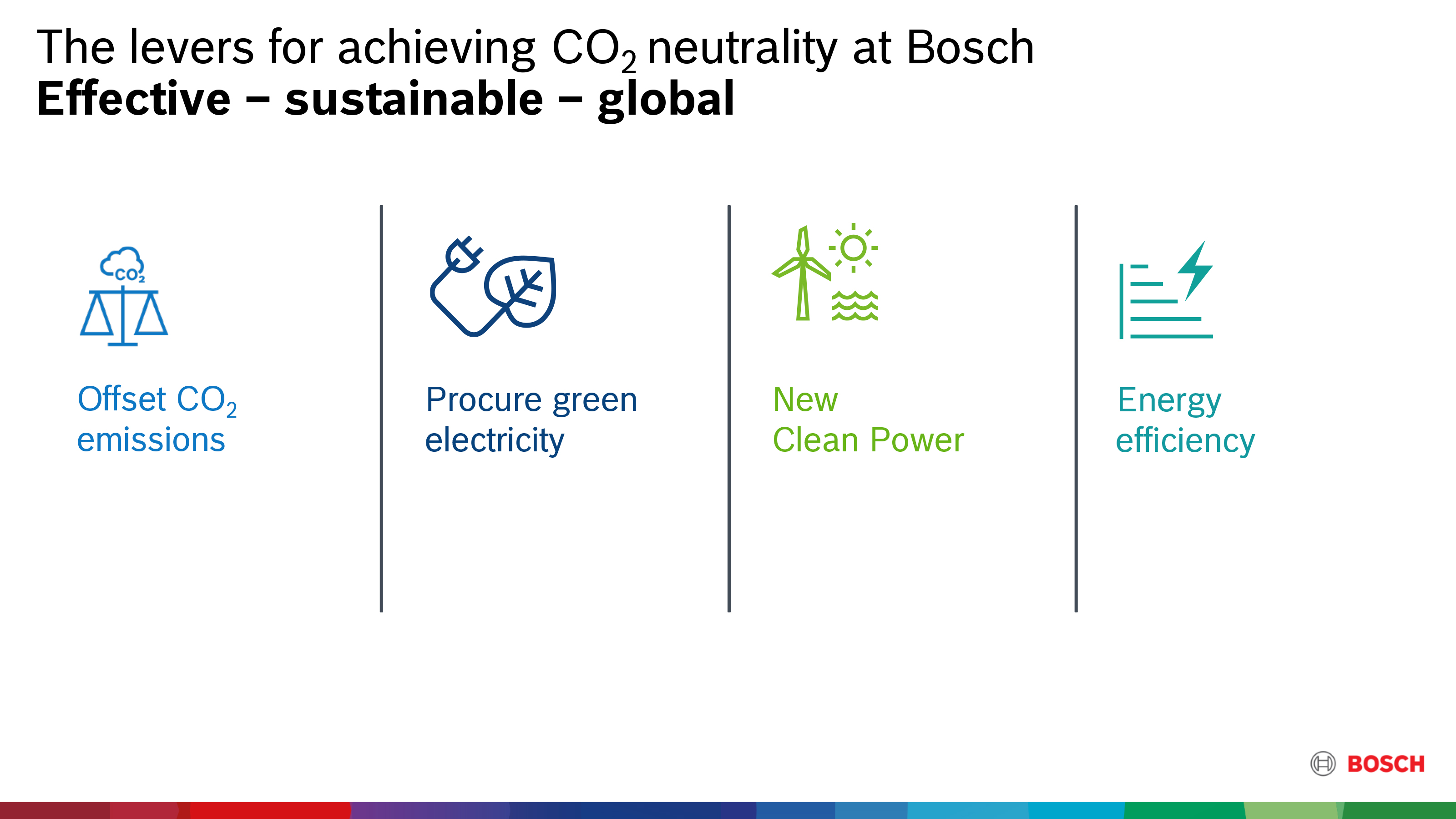 The levers for achieving CO₂ neutrality at Bosch.
