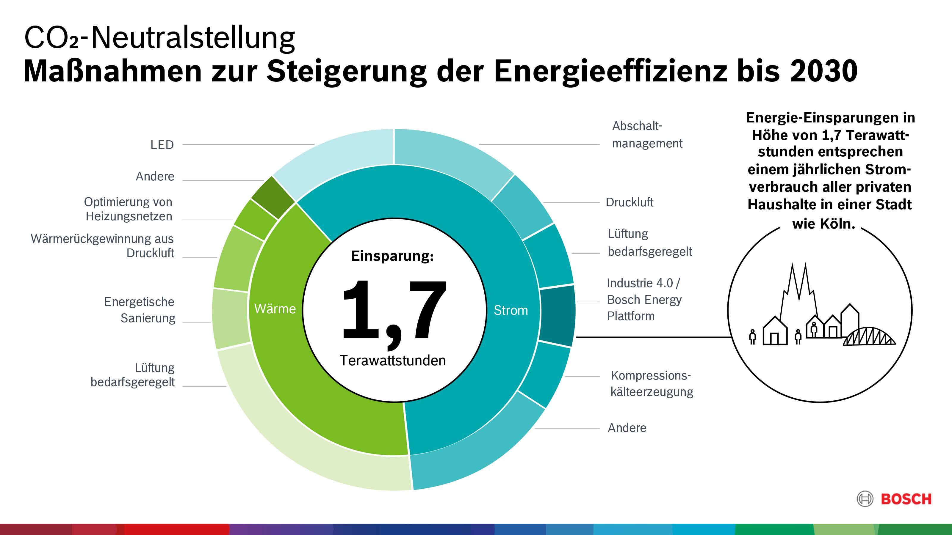 Maßnahmen zur Steigerung der Energieeffizienz bis 2030