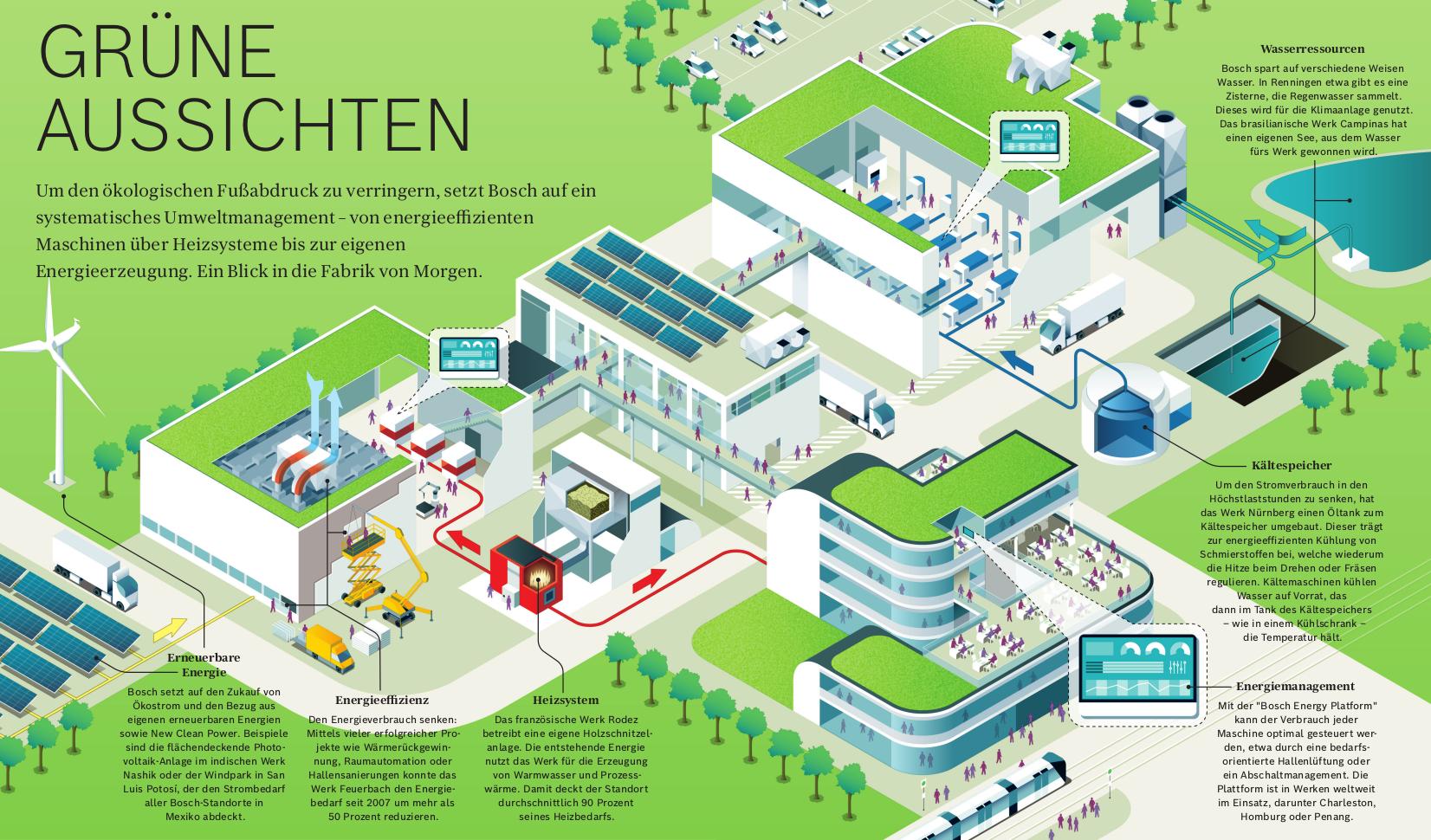 Systematisches Umweltmanagement — ein Blick in die Fabrik von Morgen