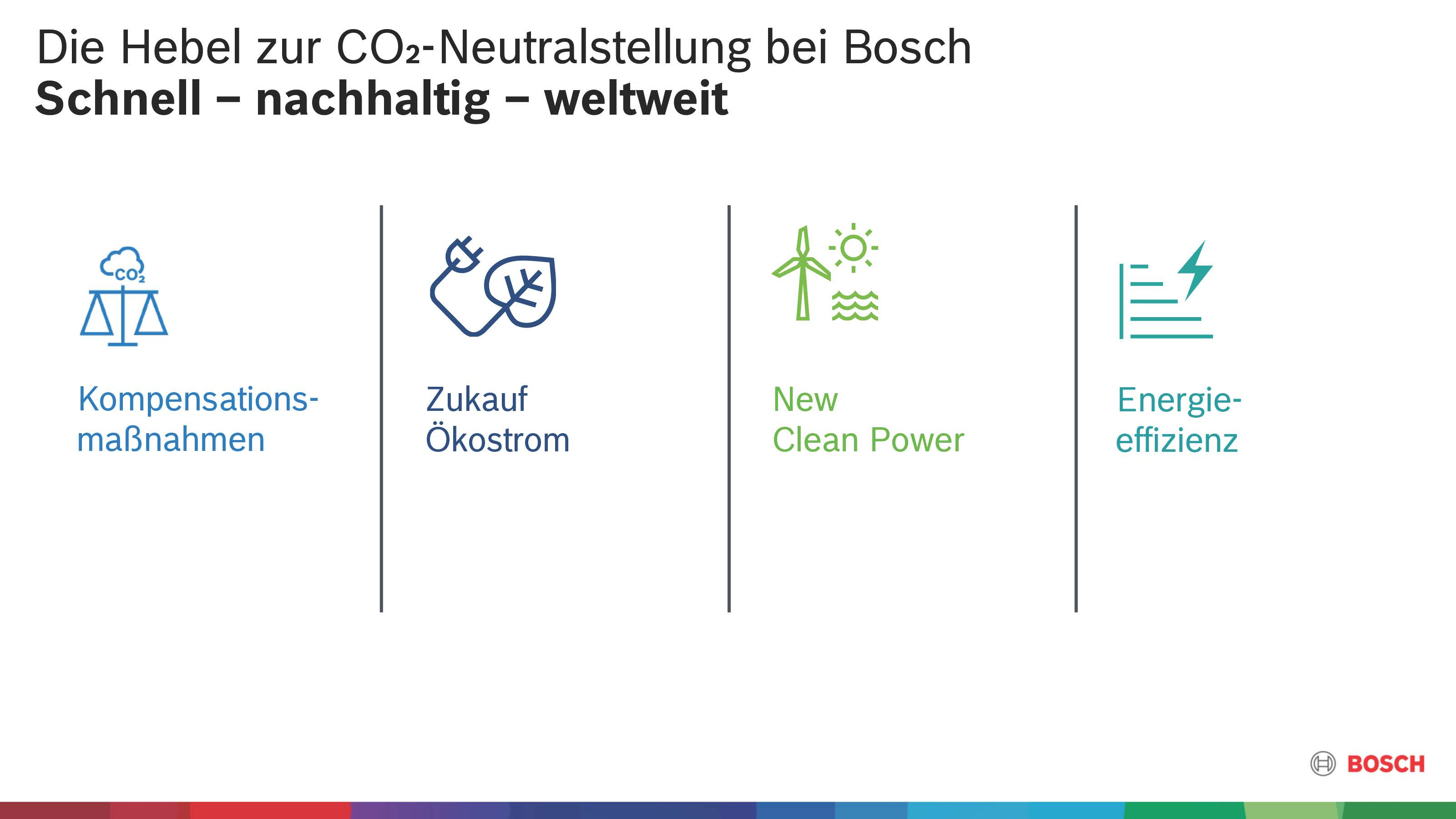 Die Hebel zur CO₂-Neutralstellung bei Bosch
