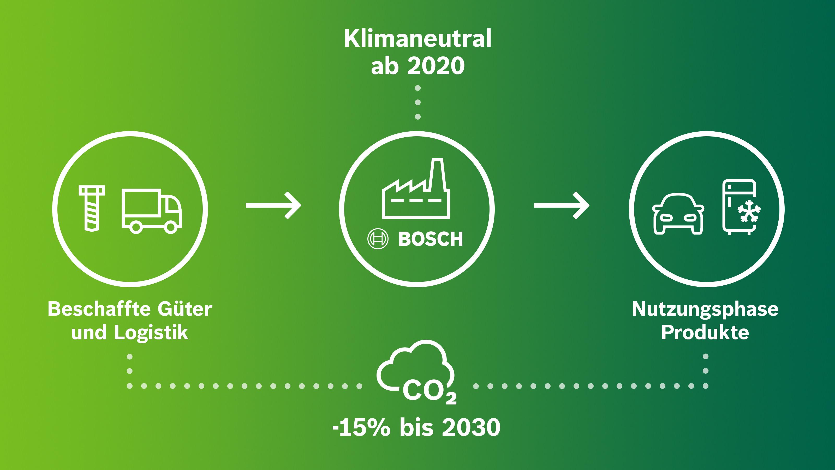 Die Klimaziele von Bosch