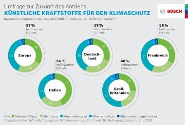 Umfrage zur Zukunft des Antriebs