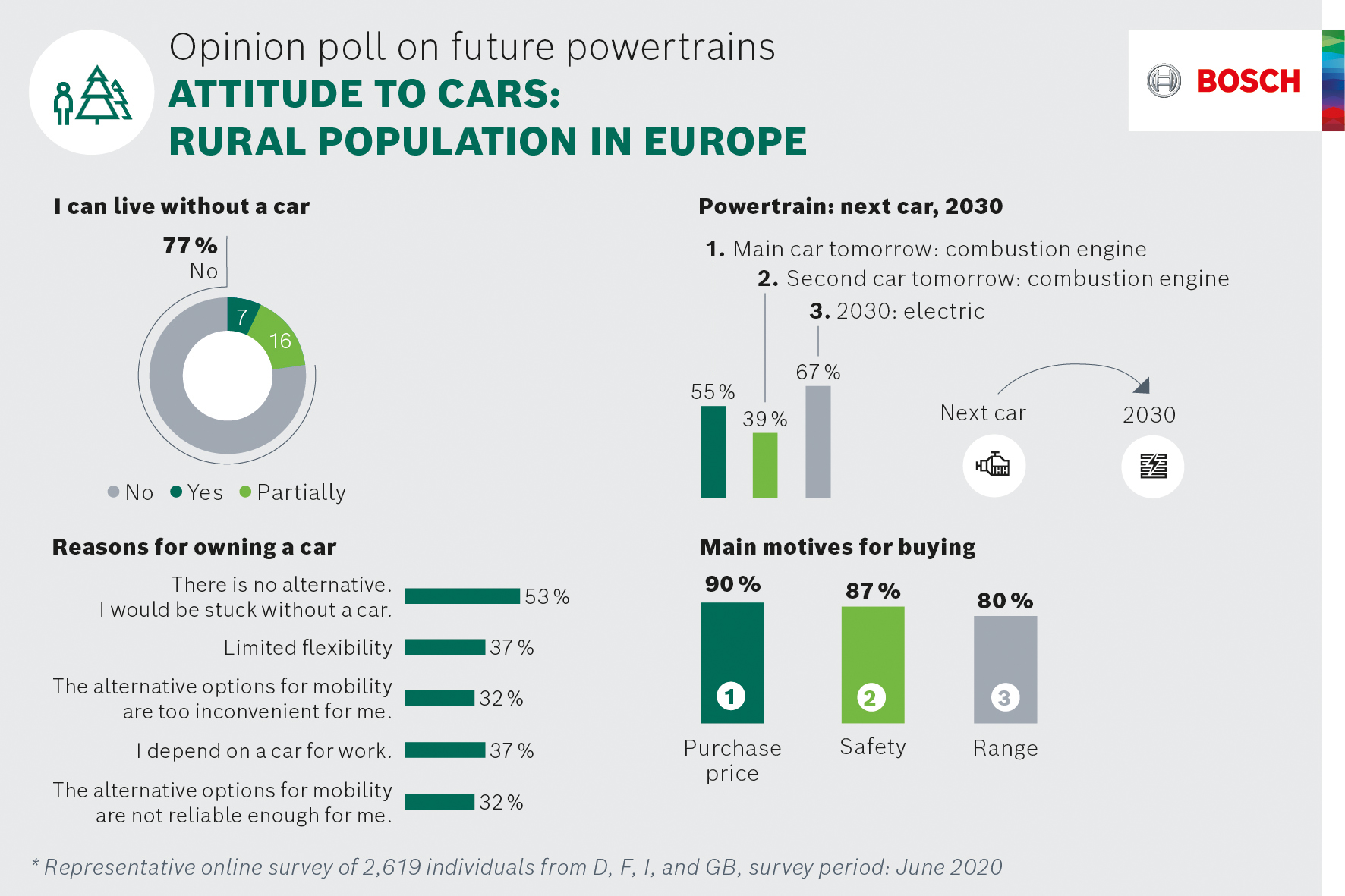 Opinion poll on future powertrains