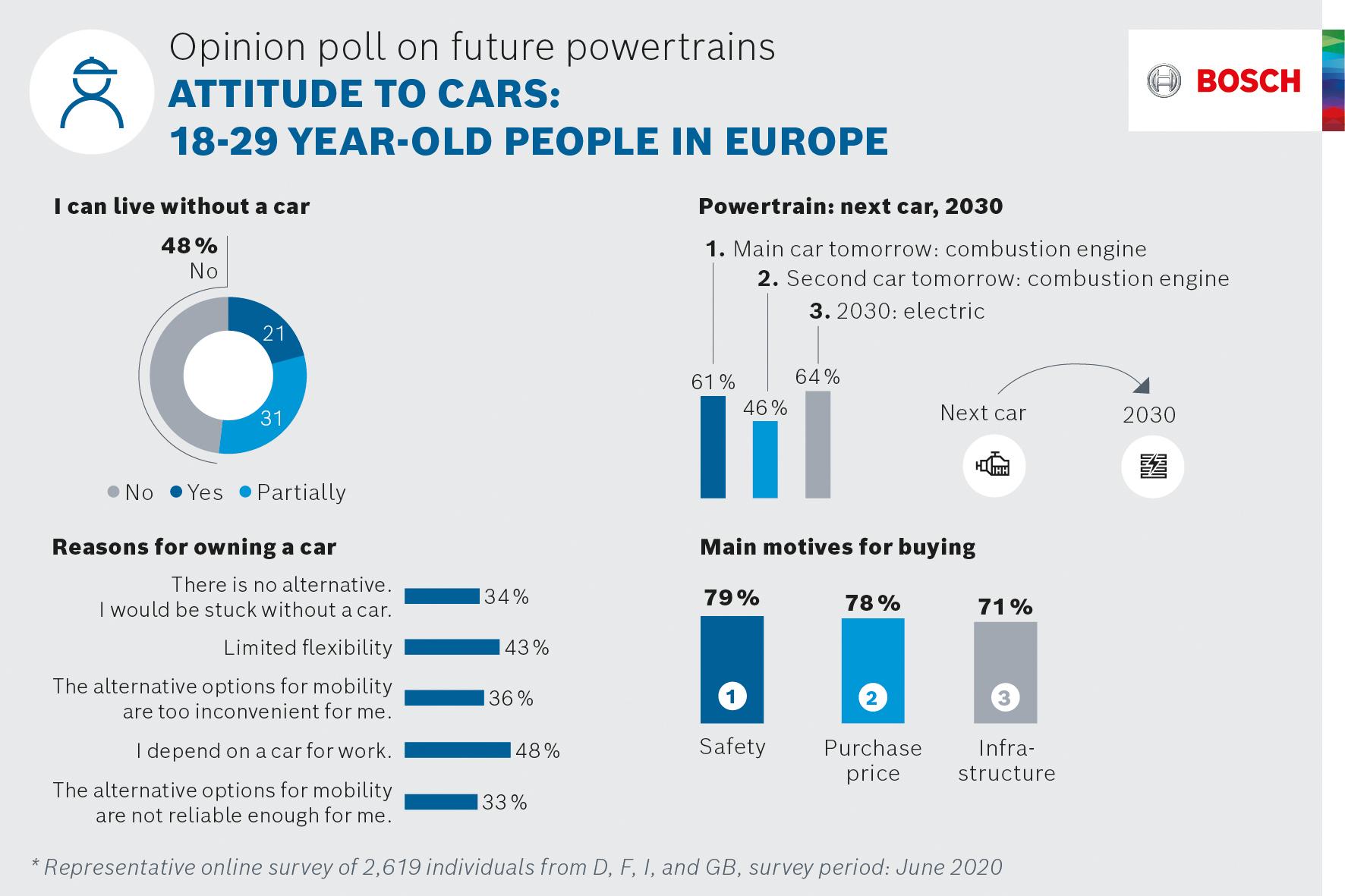 Opinion poll on future powertrains