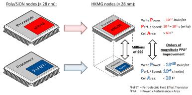 Advantages of FMC's FeFET technology