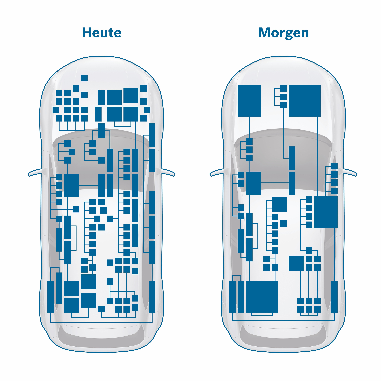 Bosch gestaltet den Wandel der Fahrzeugelektronik aktiv