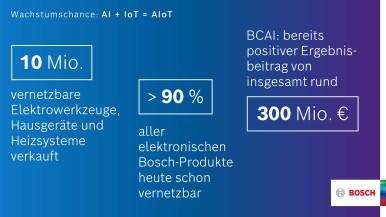 Bosch: Wachstumschancen aus Künstlicher Intelligenz und dem Internet der Dinge
