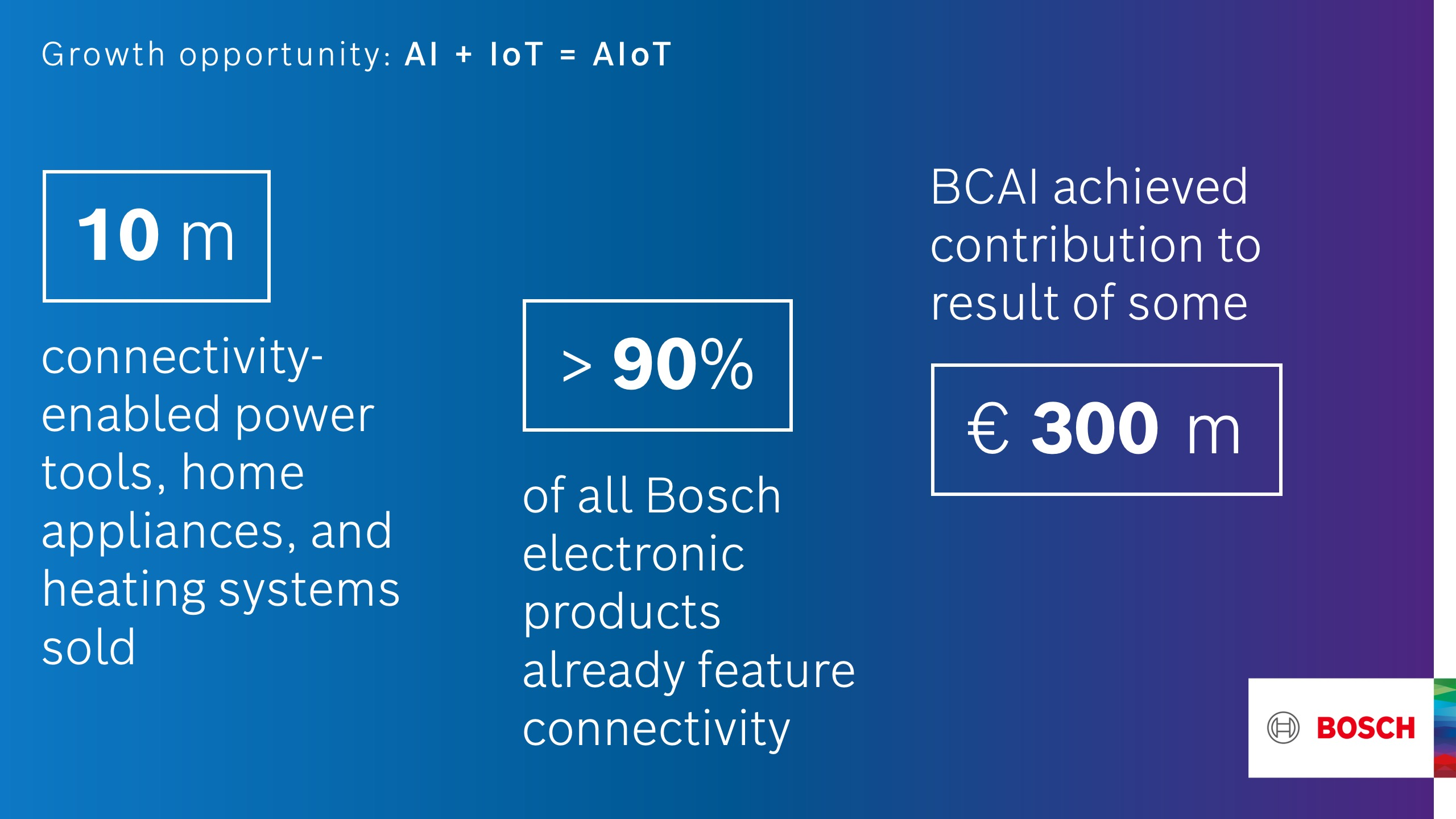 Bosch: growth opportunities in artificial intelligence and the internet of things