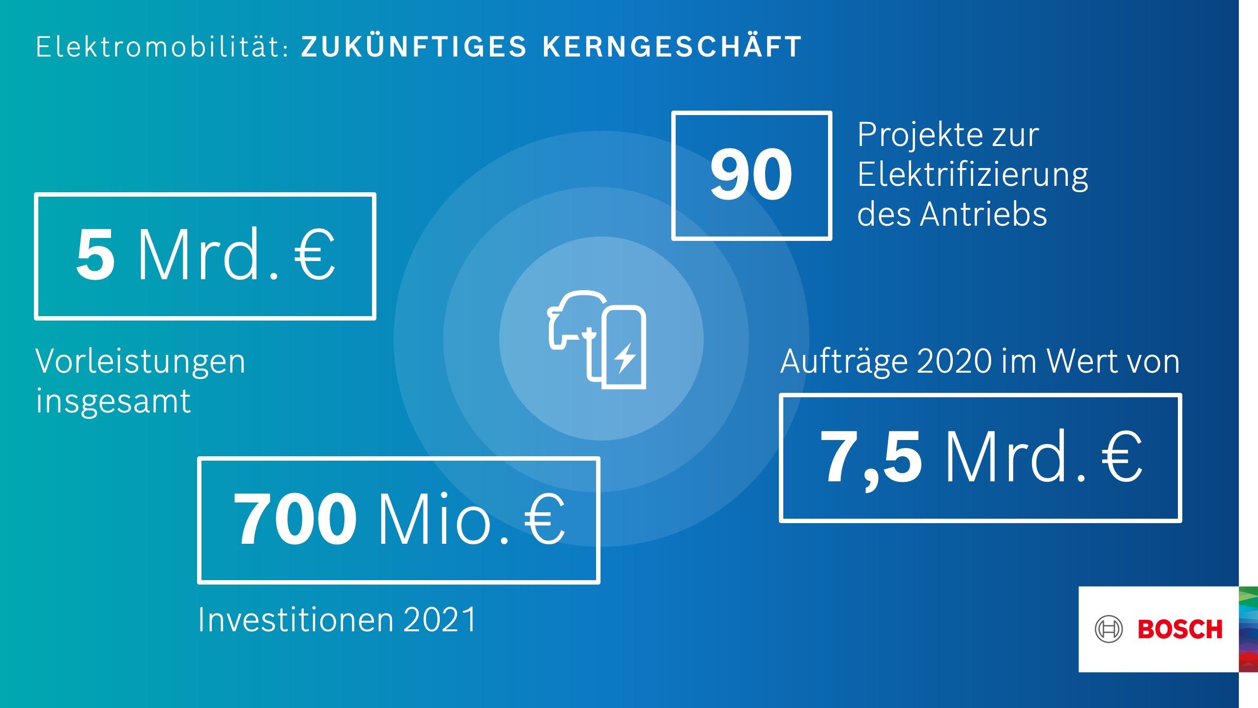 Bosch: Elektromobilität als künftiges Kerngeschäft