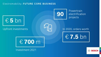 Bosch: electromobility as a future core business