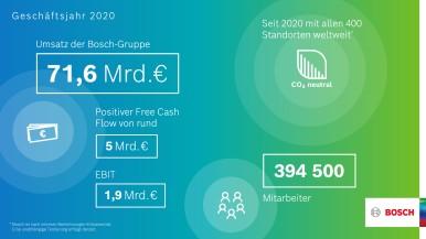 Bosch: Vorläufige Geschäftszahlen 2020