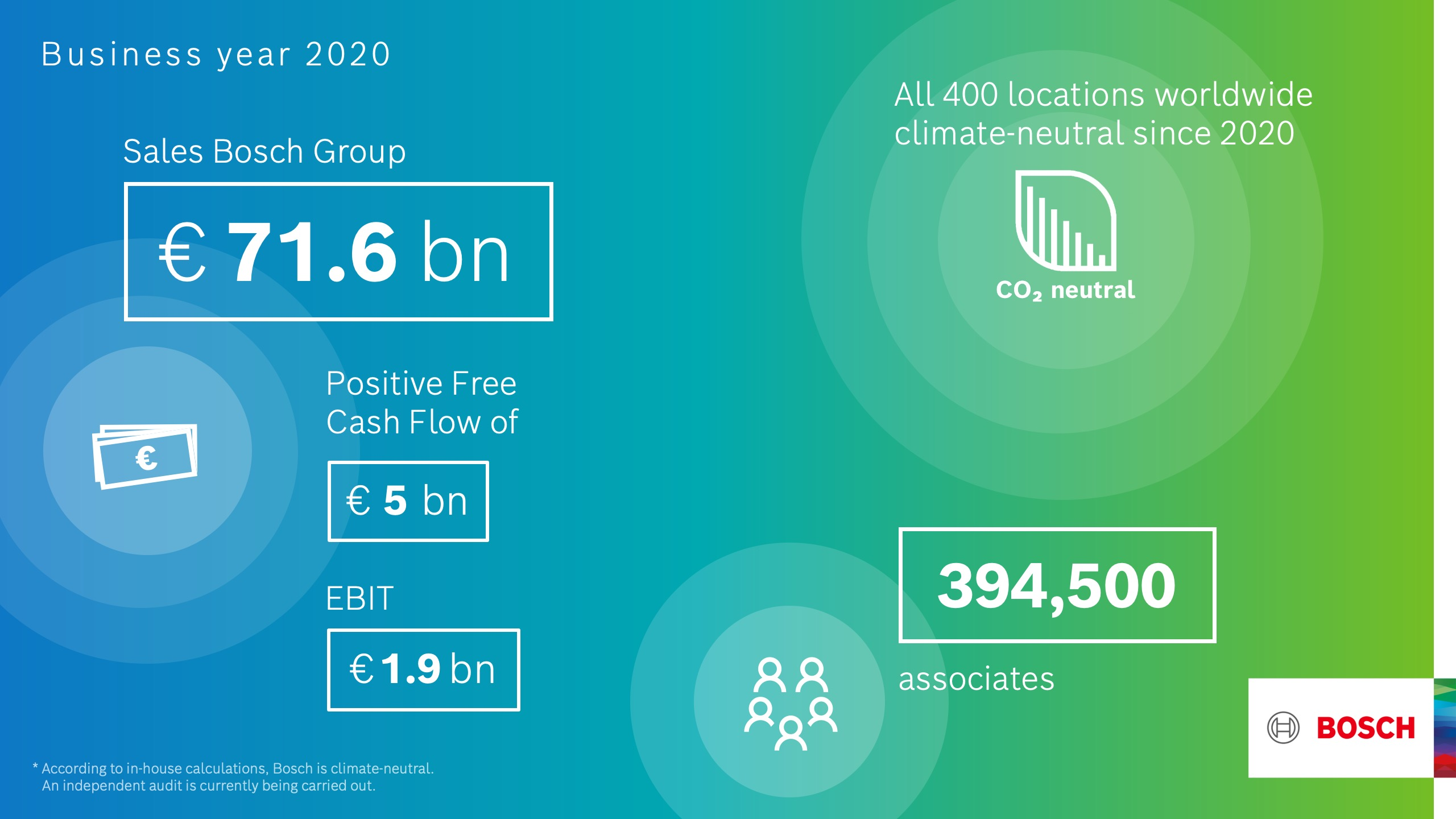 Bosch: preliminary business figures for 2020