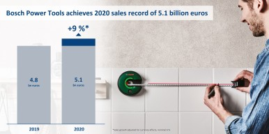 Bosch Power Tools achieves 2020 sales record of 5.1 billion euros