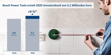 Bosch Power Tools erzielt 2020 Umsatzrekord von 5,1 Milliarden Euro