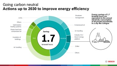 Actions to improve energy efficiency