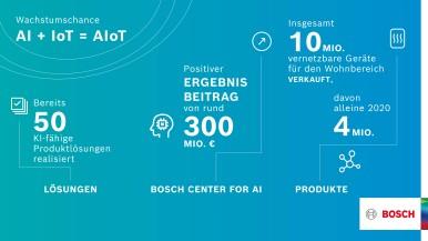 AIoT: Bosch kombiniert Vernetzung (Internet der Dinge, IoT) und künstliche Intel ...