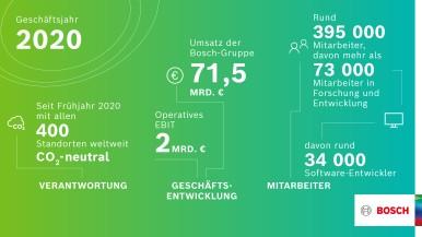 Bilanz 2020: Geschäftsjahr besser als erwartet