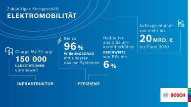 Megatrend Elektrifizierung: Elektromobilität als künftiges Kerngeschäft