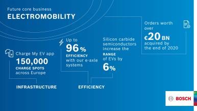 Electrification megatrend: electromobility as a future core business