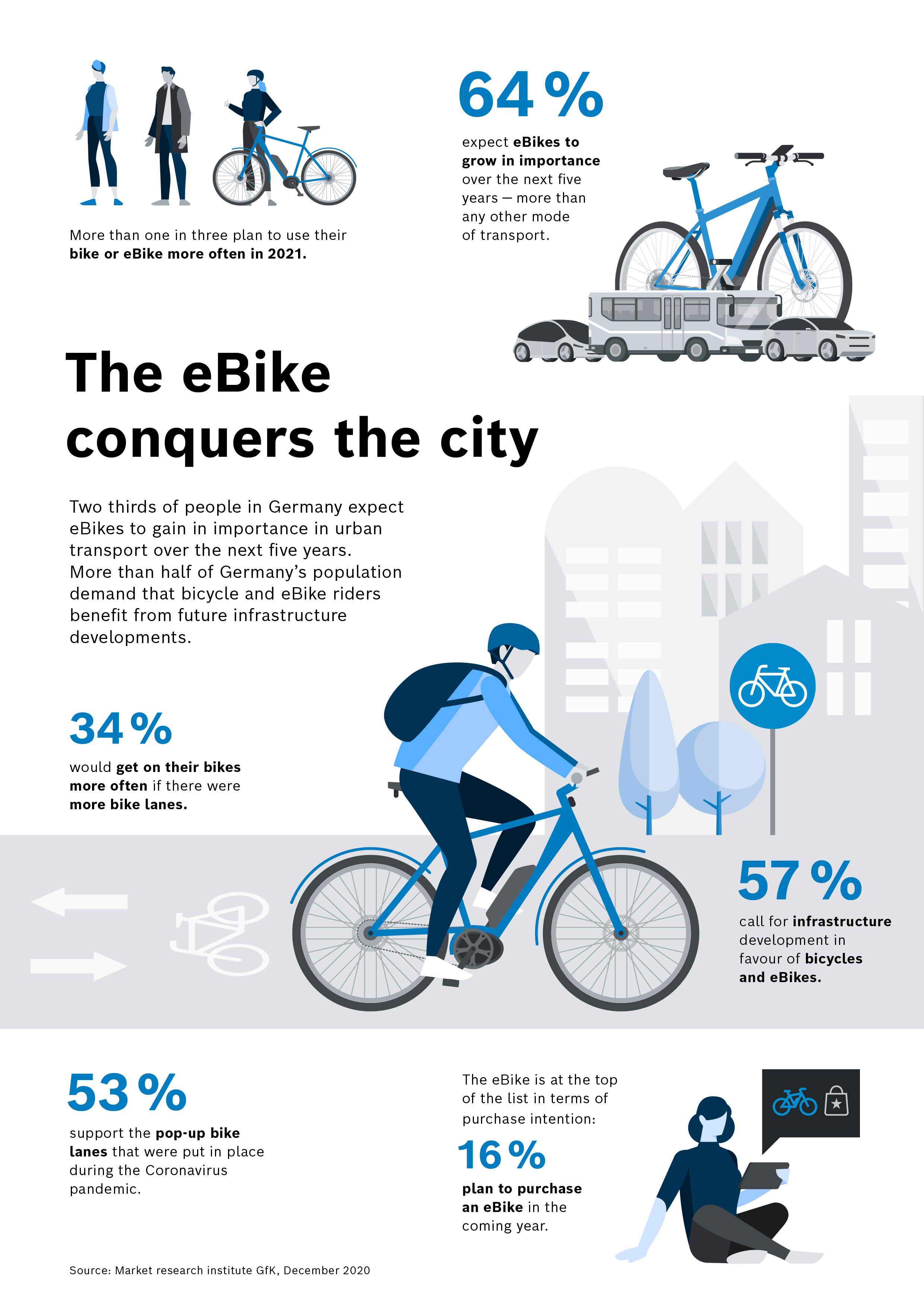 The eBike conquers the city