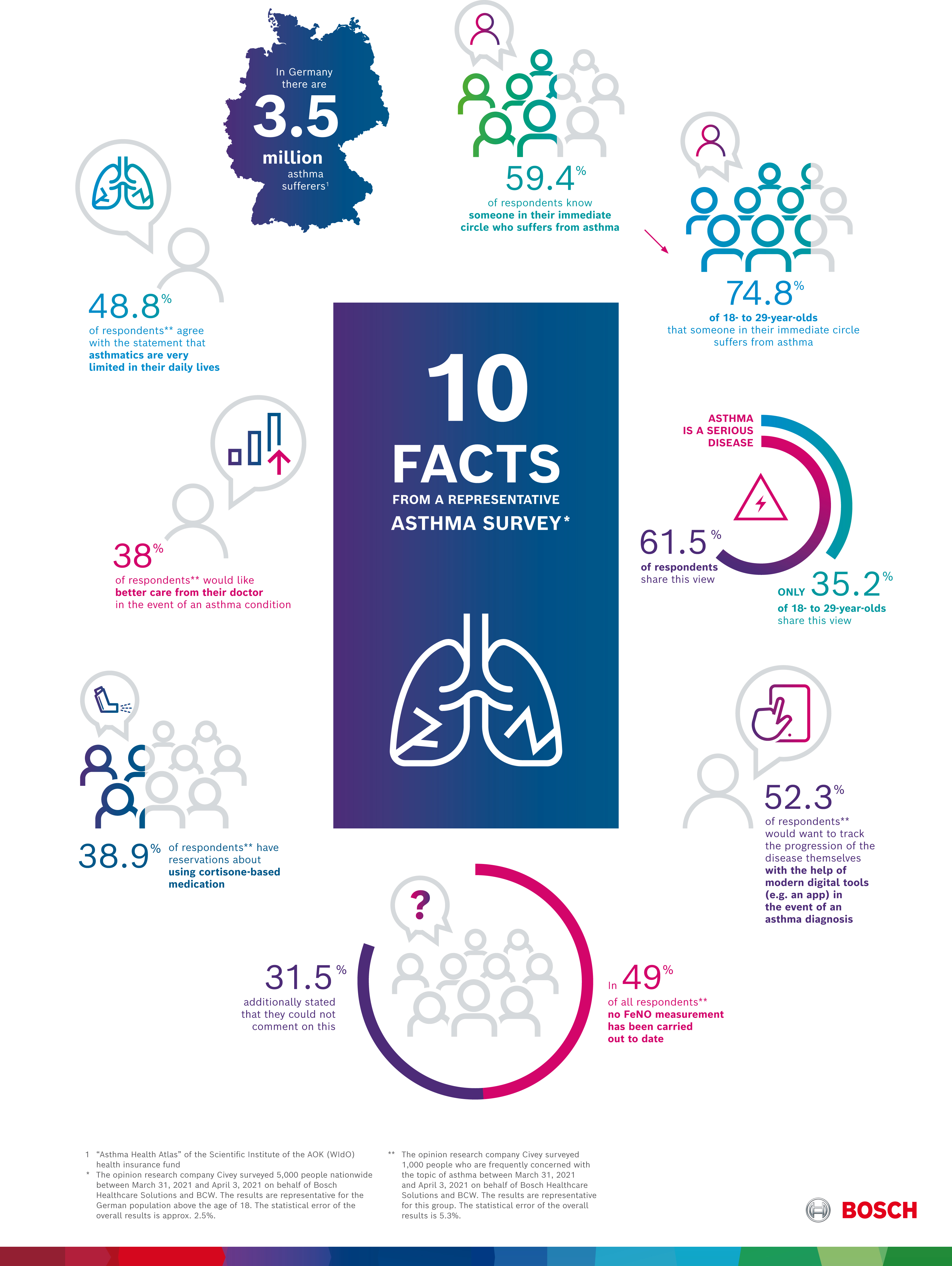 10 facts about asthma