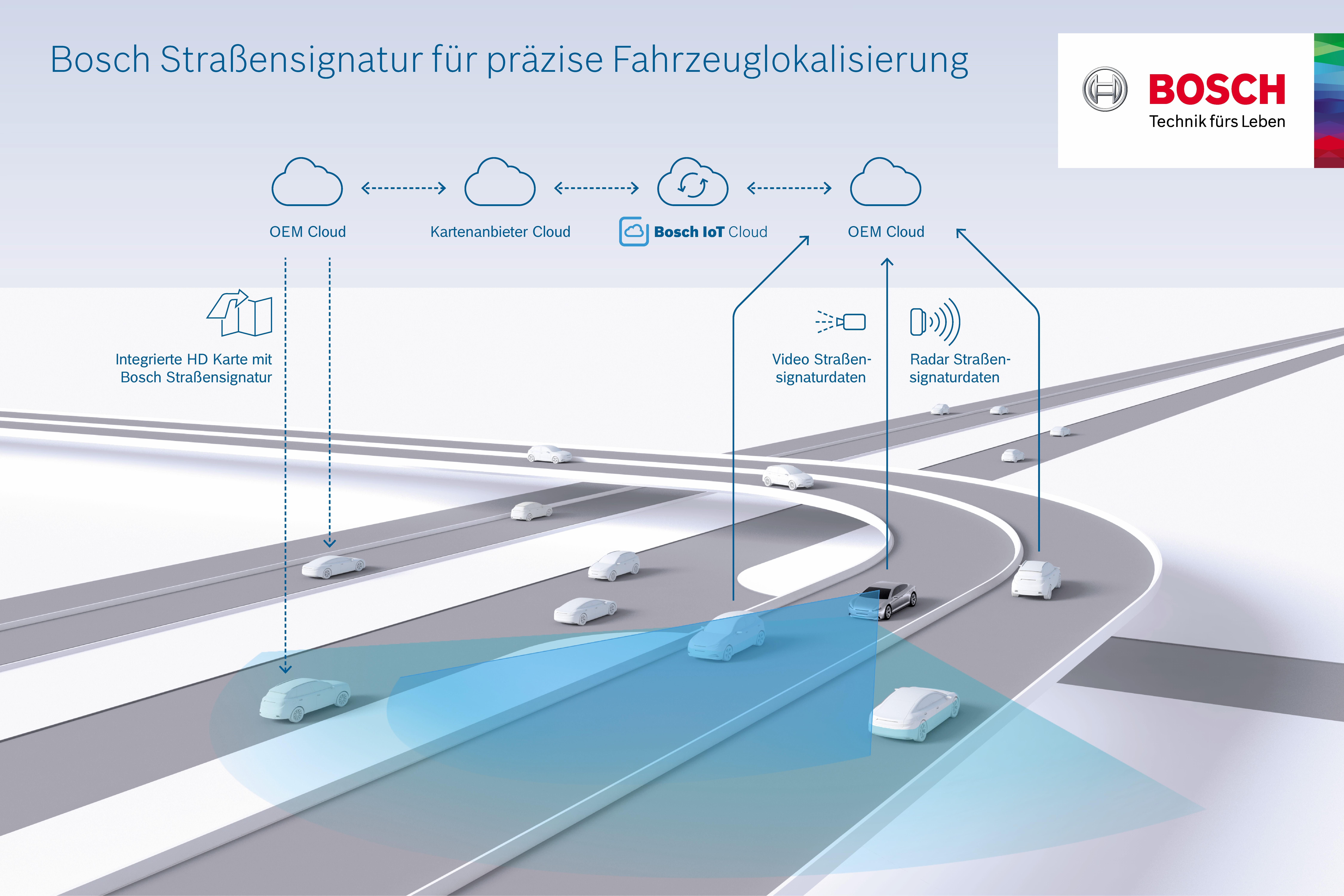 Cloud-basierter Lokalisierungsservice