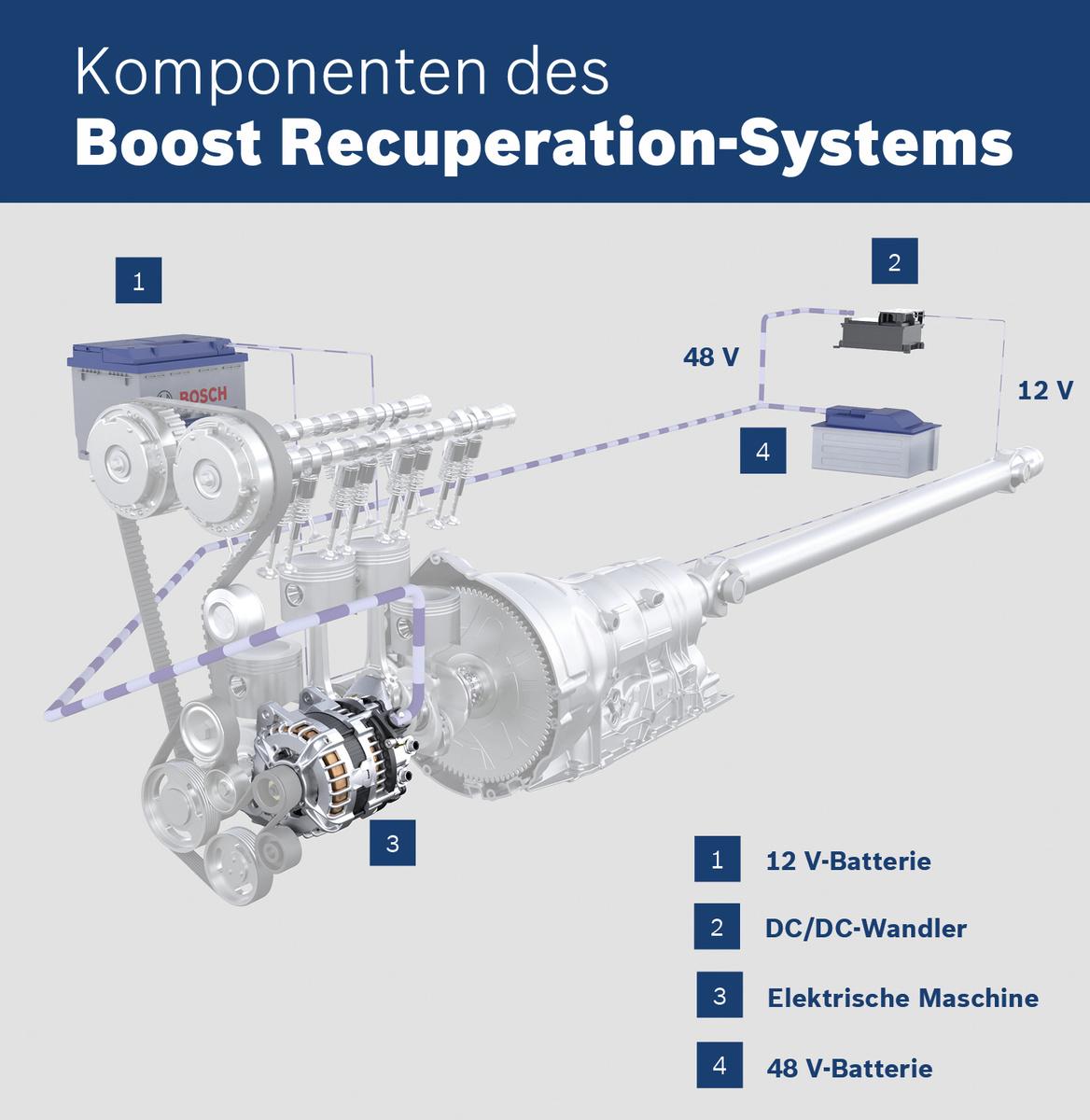 Der 48-Volt-Einstiegshybrid von Bosch für leichte Nutzfahrzeuge